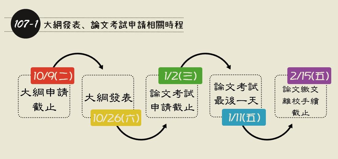 107-1大綱發表、論文口試相關時程