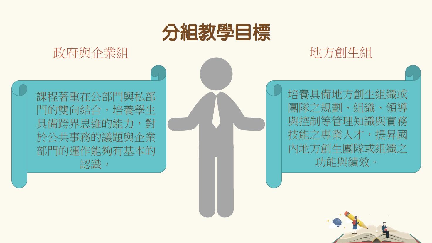 地方創生組與政府與企業組兩組之差異